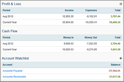 Instant Profit & Loss Report